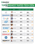 Top-10-Tech-CEOs-png