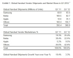 q1-2012-global-mobile-phone-handset-vendor-shipments-market-share-worldwide
