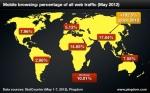 mobile-browsing-versus-desktop-may-2012