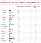 top-20-most-valueable-brands-world-2012