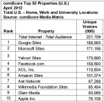 Top-50-web-properties-America-April-2012