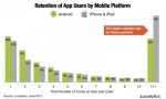 Localytics-Apple-iOS-versus-Google-Android-Apps-Retention-June-2012