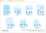 Global-AdView-Pulse-Q1-2012-By-Media-Nielsen