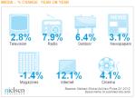 Global-AdView-Pulse-Q1-2012-By-Media-Nielsen