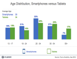 Flurry-Smartpones-vs-Tablets-by-Age-Group