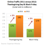 Online-Traffic-2011-2012-Thanksgiving-Black-Friday-
