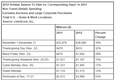 2012-Holiday-Season-Online-Spending-comScore