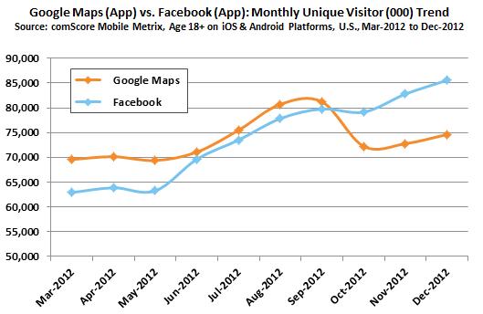Google-Maps-versus-Facebook-comScore