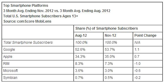 smartphone-platforms-share-november-2012-america