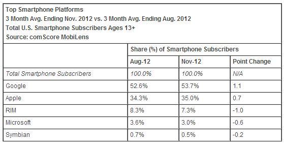 smartphone-platforms-share-november-2012-america