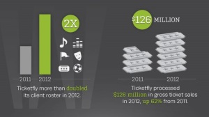 Ticketfly-client-ticket-sales-2012-vs-2011