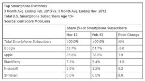 Smartphone-market-share-November-2012-February-2013-USA