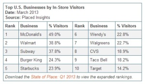 placed-top-businesses-by-in-store-visitors-q1-2013