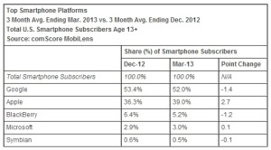 Smartphone-platforms-March-2013-comScore
