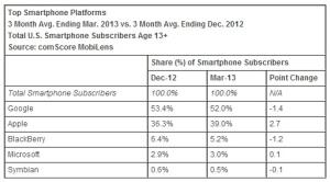 Smartphone-platforms-March-2013-comScore