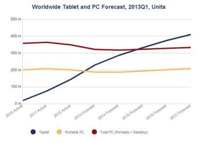 Worldwide-Tablet-PC-Forecast-2013-IDC