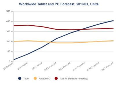Worldwide-Tablet-PC-Forecast-2013-IDC