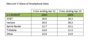 Network-share-smartphone-USA-April-2013-Kantar