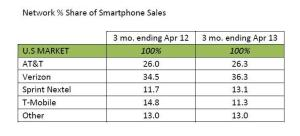 Network-share-smartphone-USA-April-2013-Kantar