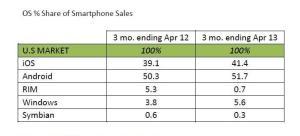 OS-share-smartphone-USA-April-2013-Kantar-