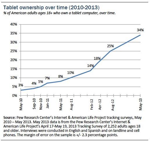Pew-Tablet-ownership-over-time-2010-2013