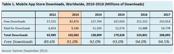 Mobile-App-Store-Downloads-Worldwide-2010-2016-Gartner