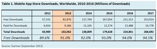Mobile-App-Store-Downloads-Worldwide-2010-2016-Gartner