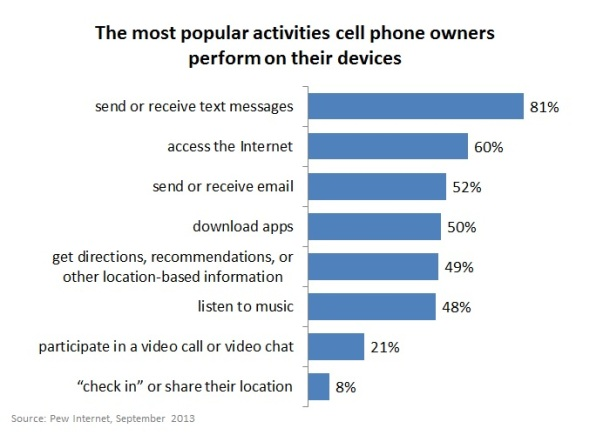 The-most-popular-activities-cell-phone-owners-perform-on-their-devices-by-Pew-Internet-September-2013