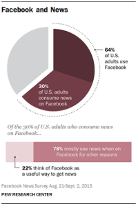 Facebook-and-News-Pew