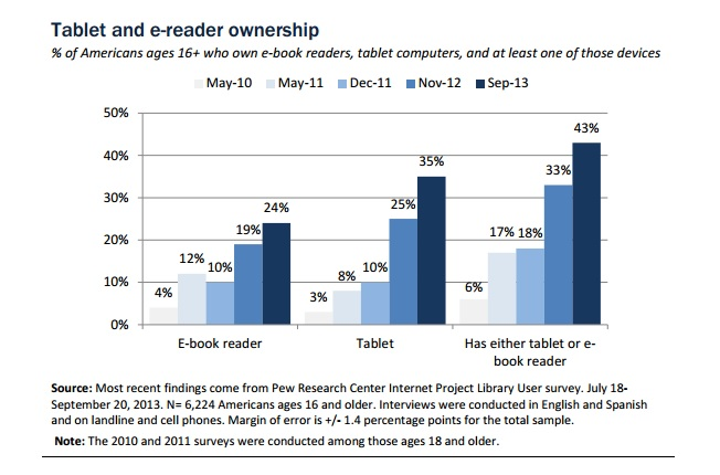 Tablet-E-Reader-Ownership-Pew-September-2013