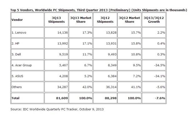 top-5-vendors-worldwide-pc-shipments-third-quarter-2013-IDC-
