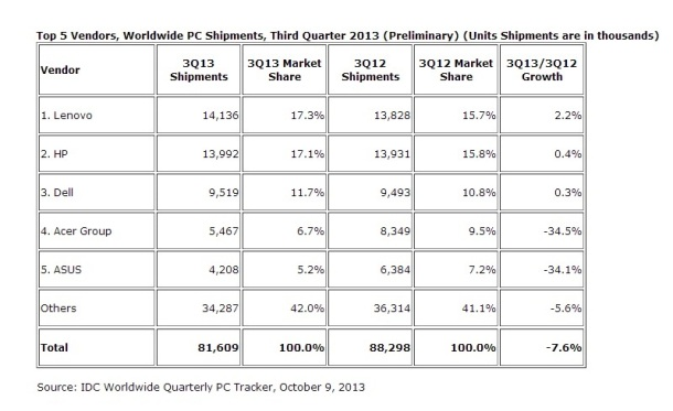 top-5-vendors-worldwide-pc-shipments-third-quarter-2013-IDC-