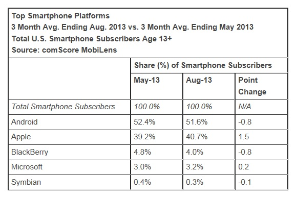 Top-smartphone-platforms-August-2013-USA