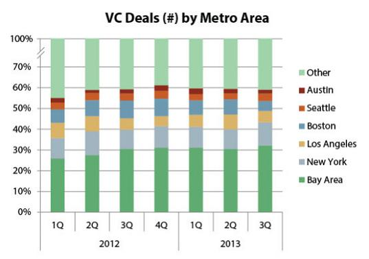 VC-Deals-by-Metro-Area-PitchBook