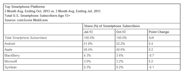 Top-smartphone-platforms-October-2013-USA