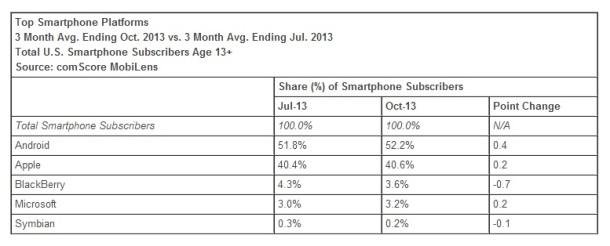 Top-smartphone-platforms-October-2013-USA