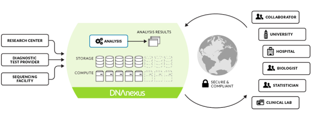 dnanexus-homepage