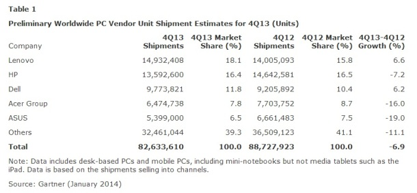 Worldwide-PC-shipment-4Q-13-Gartner