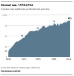 Internet-use-over-time-Pew-Feb-2014