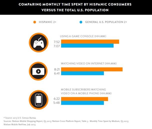 Nielsen-Digital-Consumers-Hispanic-versus-Total-US-Population-Feb-2014