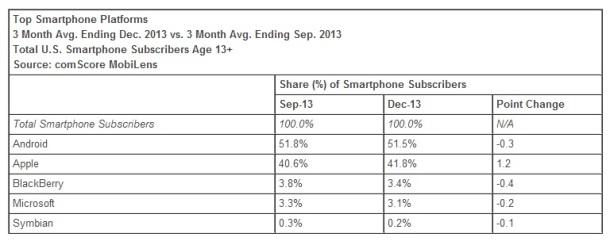 top-smartphone-platforms-December-2013