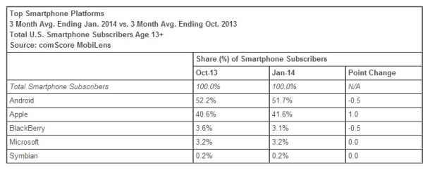 Smartphone-Platform-Market-Share-January-2014