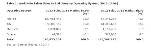 Worldwide-Tablet-Sales-to-End-Users-by-Operating-System-2013-Gartner