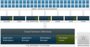AppDirect-platform-diagram