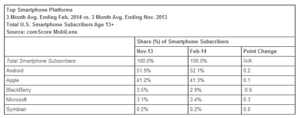 smartphone-market-share-america-February-2014