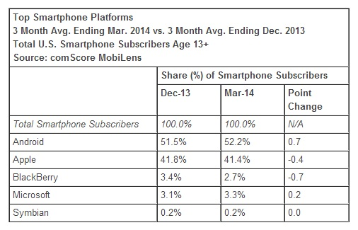 Top-Smartphone-Platforms-March-2014