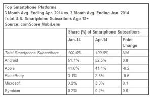 Top-Smartphone-Platforms-April-2014