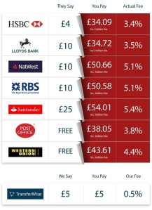 TransferWise-They-Say-You-Pay