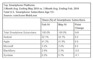 Top-Smartphone-Platforms-May-2014