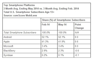 Top-Smartphone-Platforms-May-2014